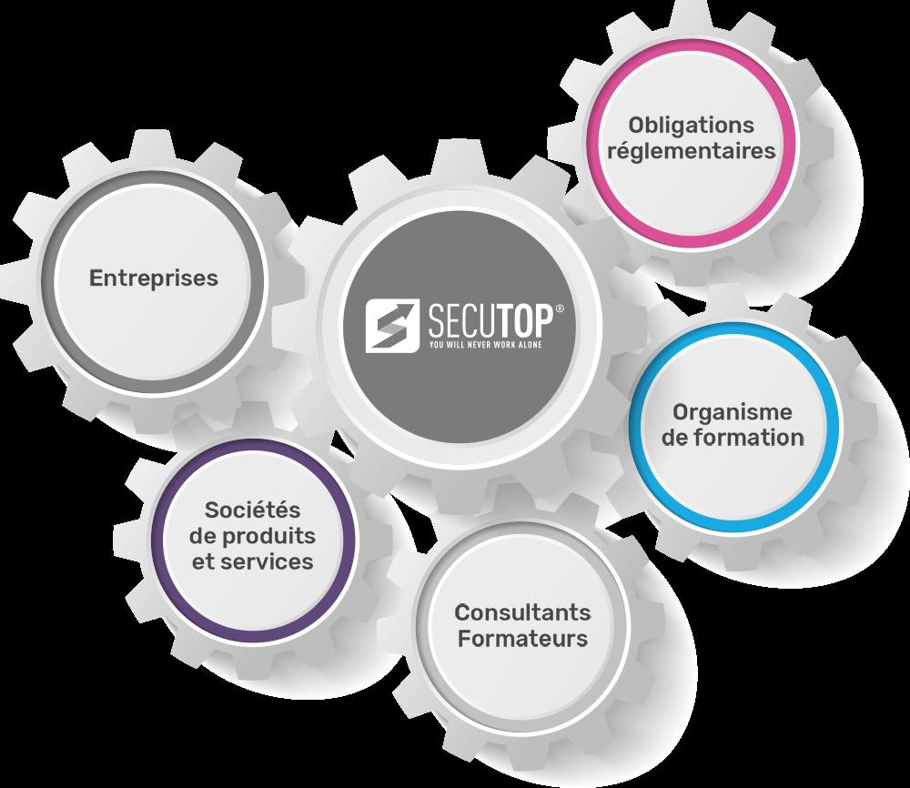 Représentation du réseau d\'experts de Sécutop. Sécutop est la pièce qui est au centre et qui fait fonctionner toutes les autres : les entreprises, les sociétés de produits et services, les consultants formateurs, les organismes de formation et les obligations règlementaires.